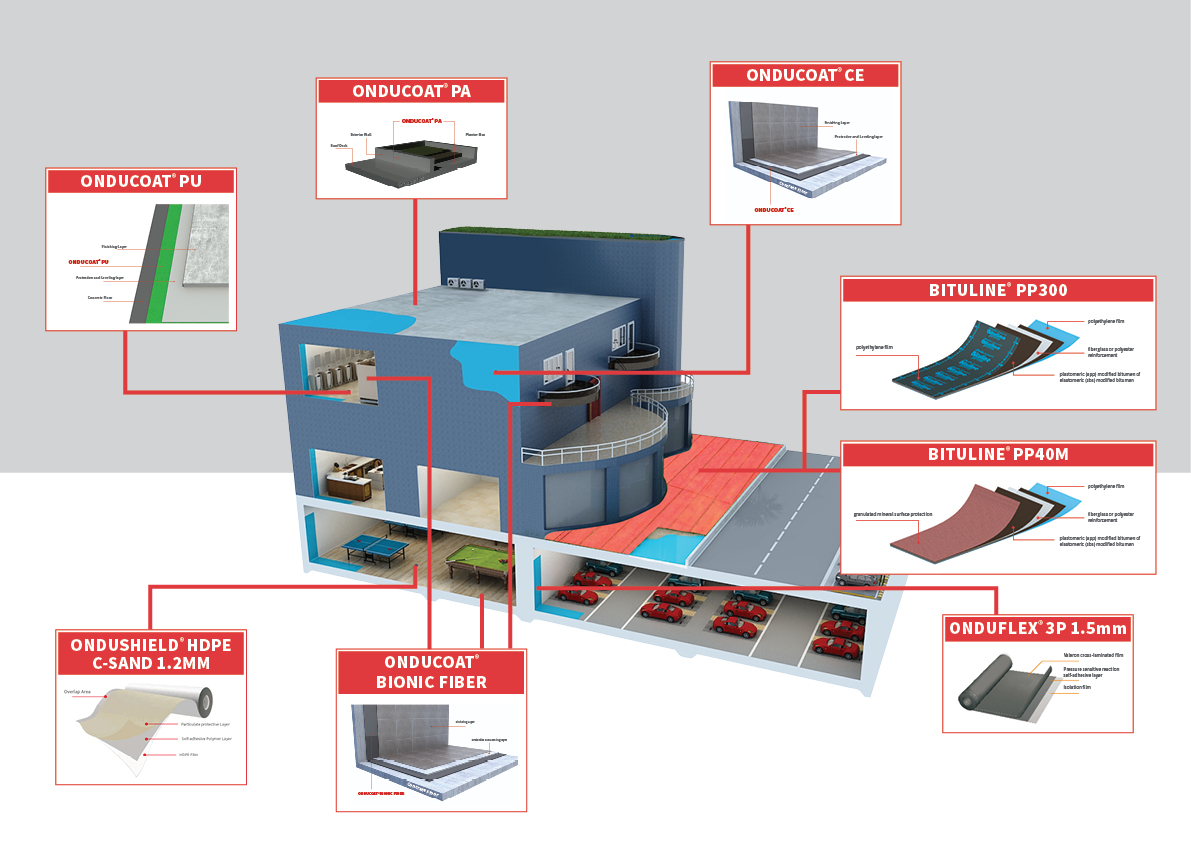 katalog waterproofing